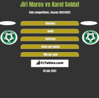 Jiri Mares vs Karel Soldat h2h player stats