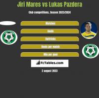 Jiri Mares vs Lukas Pazdera h2h player stats