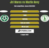 Jiri Mares vs Martin Novy h2h player stats