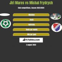 Jiri Mares vs Michal Frydrych h2h player stats