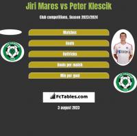 Jiri Mares vs Peter Klescik h2h player stats