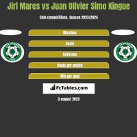 Jiri Mares vs Juan Olivier Simo Kingue h2h player stats
