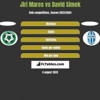 Jiri Mares vs David Simek h2h player stats
