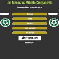 Jiri Mares vs Mihailo Cmiljanovic h2h player stats