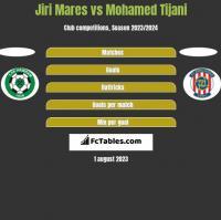Jiri Mares vs Mohamed Tijani h2h player stats