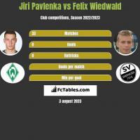Jiri Pavlenka vs Felix Wiedwald h2h player stats