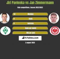 Jiri Pavlenka vs Jan Zimmermann h2h player stats