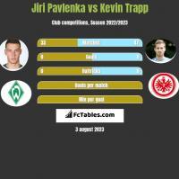 Jiri Pavlenka vs Kevin Trapp h2h player stats