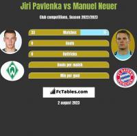 Jiri Pavlenka vs Manuel Neuer h2h player stats