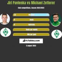 Jiri Pavlenka vs Michael Zetterer h2h player stats