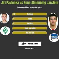 Jiri Pavlenka vs Rune Almenning Jarstein h2h player stats