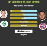Jiri Pavlenka vs Sven Ulreich h2h player stats