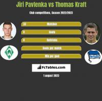 Jiri Pavlenka vs Thomas Kraft h2h player stats