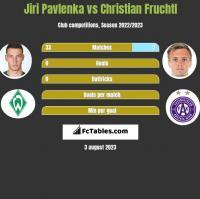 Jiri Pavlenka vs Christian Fruchtl h2h player stats