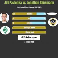 Jiri Pavlenka vs Jonathan Klinsmann h2h player stats