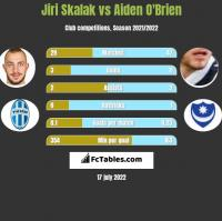 Jiri Skalak vs Aiden O'Brien h2h player stats