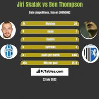 Jiri Skalak vs Ben Thompson h2h player stats