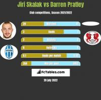 Jiri Skalak vs Darren Pratley h2h player stats
