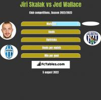 Jiri Skalak vs Jed Wallace h2h player stats