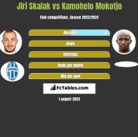 Jiri Skalak vs Kamohelo Mokotjo h2h player stats