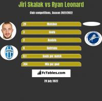 Jiri Skalak vs Ryan Leonard h2h player stats