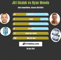 Jiri Skalak vs Ryan Woods h2h player stats