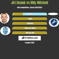 Jiri Skalak vs Billy Mitchell h2h player stats