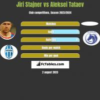 Jiri Stajner vs Aleksei Tataev h2h player stats