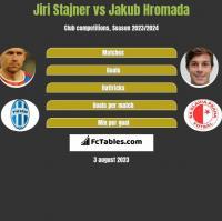 Jiri Stajner vs Jakub Hromada h2h player stats