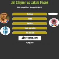 Jiri Stajner vs Jakub Pesek h2h player stats