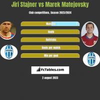 Jiri Stajner vs Marek Matejovsky h2h player stats