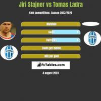 Jiri Stajner vs Tomas Ladra h2h player stats