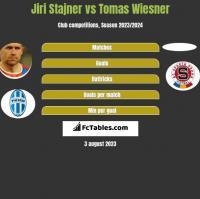 Jiri Stajner vs Tomas Wiesner h2h player stats