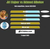 Jiri Stajner vs Akhmed Alibekov h2h player stats
