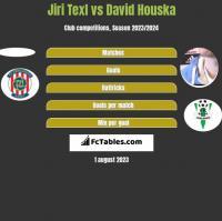 Jiri Texl vs David Houska h2h player stats