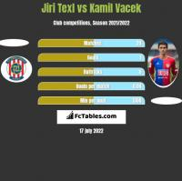 Jiri Texl vs Kamil Vacek h2h player stats