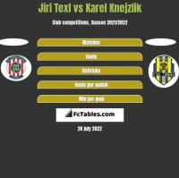 Jiri Texl vs Karel Knejzlik h2h player stats