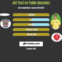 Jiri Texl vs Pablo Gonzalez h2h player stats