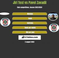 Jiri Texl vs Pavel Zavadil h2h player stats