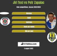 Jiri Texl vs Petr Zapalac h2h player stats