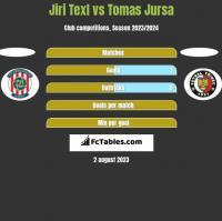 Jiri Texl vs Tomas Jursa h2h player stats