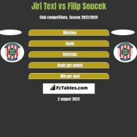 Jiri Texl vs Filip Soucek h2h player stats