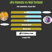 Jiro Kamata vs Koji Toriumi h2h player stats