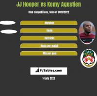 JJ Hooper vs Kemy Agustien h2h player stats