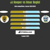 JJ Hooper vs Omar Bugiel h2h player stats