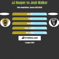 JJ Hooper vs Josh Walker h2h player stats