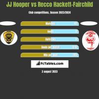 JJ Hooper vs Recco Hackett-Fairchild h2h player stats