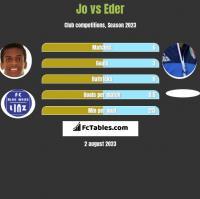 Jo vs Eder h2h player stats