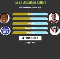 Jo vs Jonathan Calleri h2h player stats