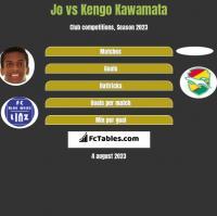 Jo vs Kengo Kawamata h2h player stats
